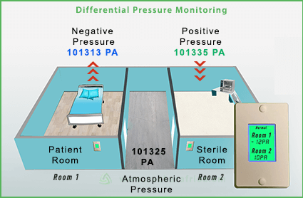 differential-pressure-sensor-vackerglobal