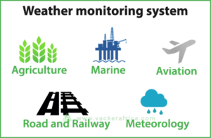 weather-monitoring-system-applications-in-africa-vackerafrica