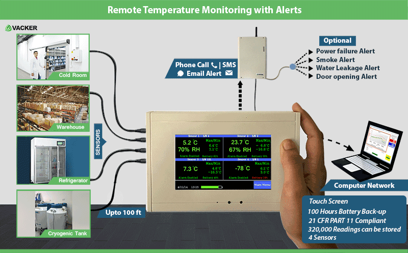 Vacker-refrigerator-temperature-and-Electricity-Monitoring-with-phone-Alert